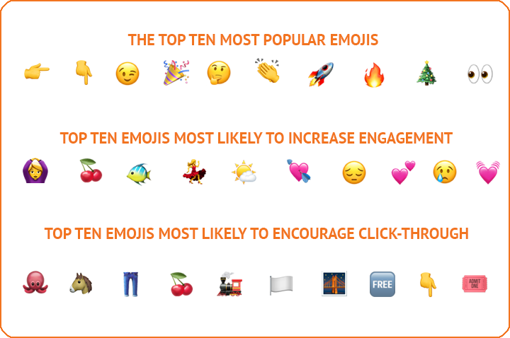 what emojis work best